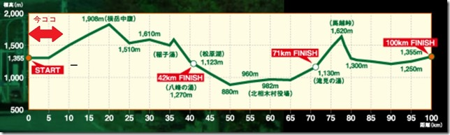 トイレを制するものはレースを制す ~野辺山100km完走記 その5~