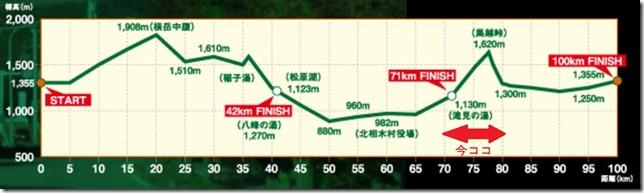 噂の馬越峠で下半身が悲鳴をあげる。そしてゴールまで。 ~野辺山100km完走記 その7~